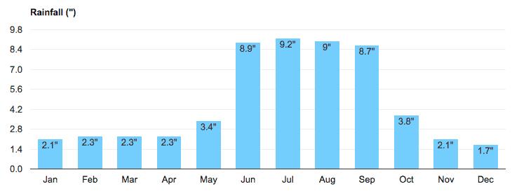 Average Rainfall in Naples FL
